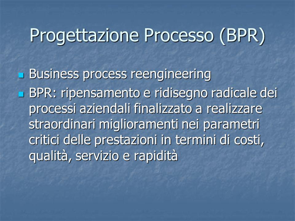 Progettazione Processo (BPR) Business process reengineering Business process reengineering BPR: ripensamento e ridisegno radicale dei processi azienda