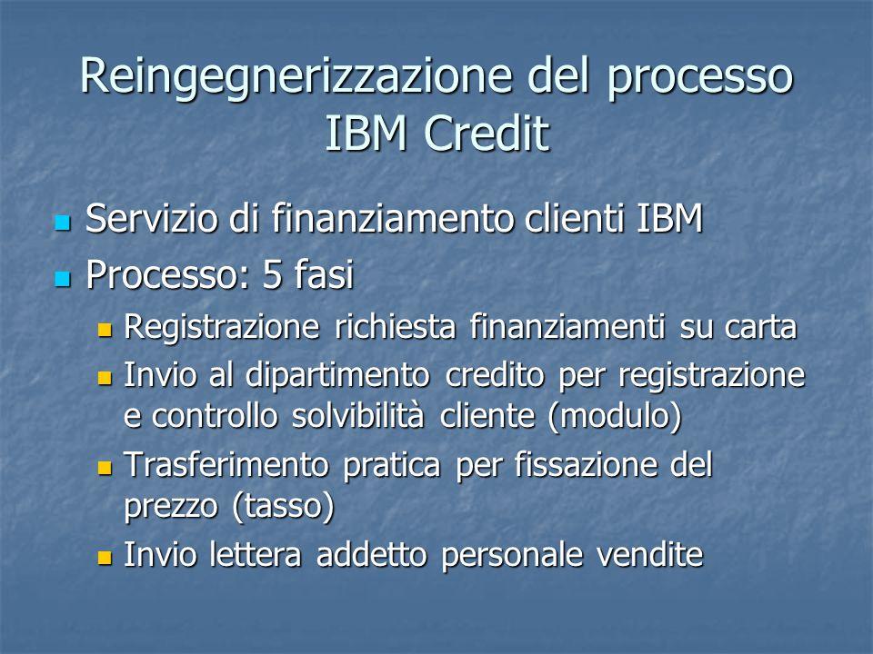 Reingegnerizzazione del processo IBM Credit Servizio di finanziamento clienti IBM Servizio di finanziamento clienti IBM Processo: 5 fasi Processo: 5 fasi Registrazione richiesta finanziamenti su carta Registrazione richiesta finanziamenti su carta Invio al dipartimento credito per registrazione e controllo solvibilità cliente (modulo) Invio al dipartimento credito per registrazione e controllo solvibilità cliente (modulo) Trasferimento pratica per fissazione del prezzo (tasso) Trasferimento pratica per fissazione del prezzo (tasso) Invio lettera addetto personale vendite Invio lettera addetto personale vendite