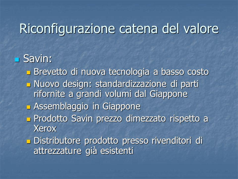 Riconfigurazione catena del valore Savin: Savin: Brevetto di nuova tecnologia a basso costo Brevetto di nuova tecnologia a basso costo Nuovo design: s