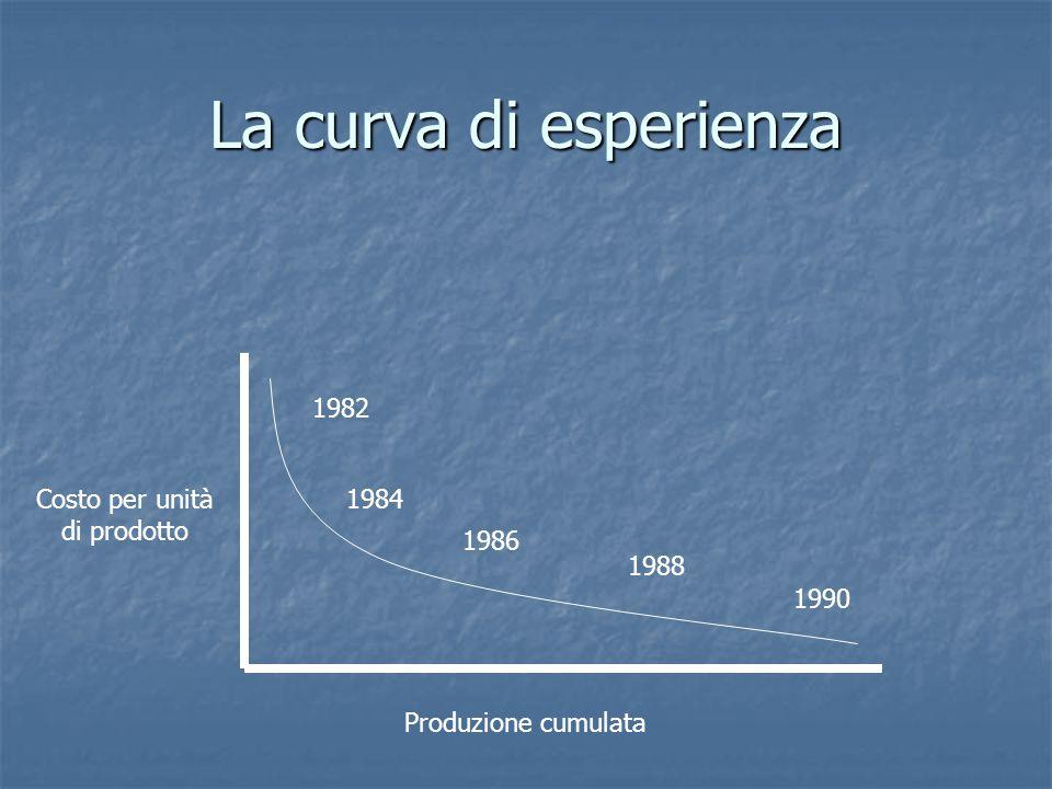 La curva di esperienza 1982 1984 1986 1988 1990 Produzione cumulata Costo per unità di prodotto
