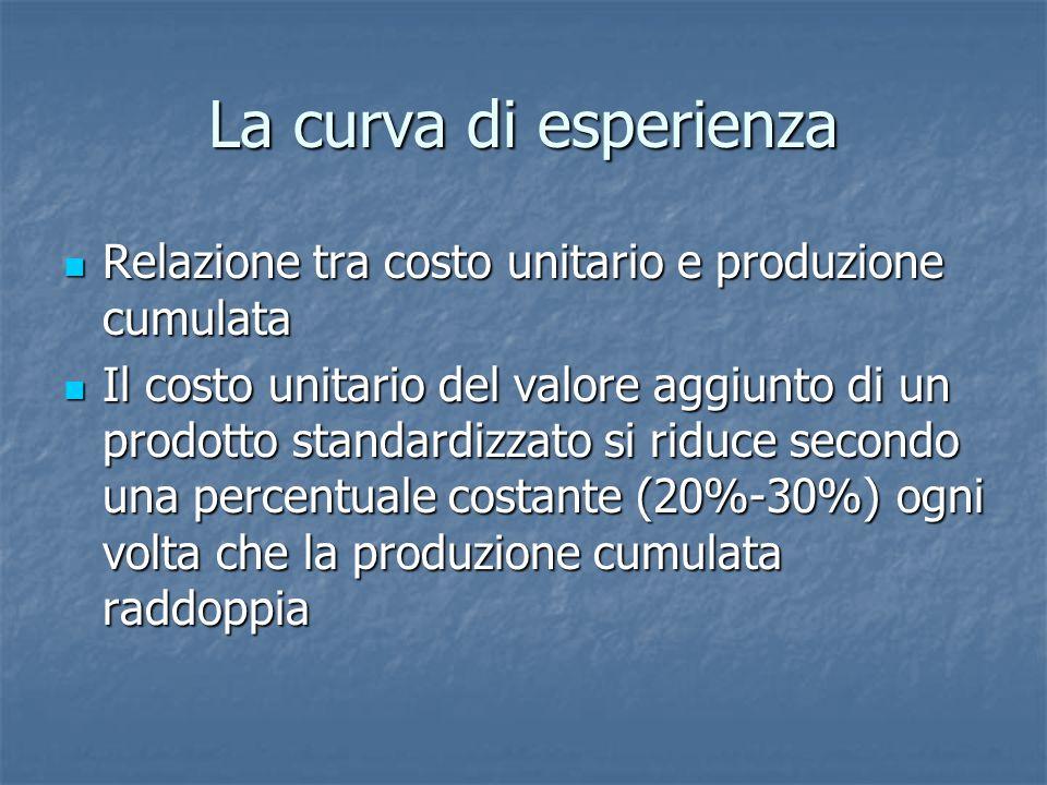 La curva di esperienza Relazione tra costo unitario e produzione cumulata Relazione tra costo unitario e produzione cumulata Il costo unitario del val