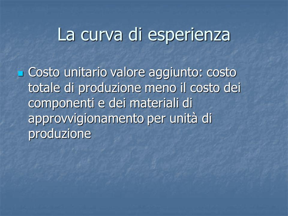La curva di esperienza Costo unitario valore aggiunto: costo totale di produzione meno il costo dei componenti e dei materiali di approvvigionamento p