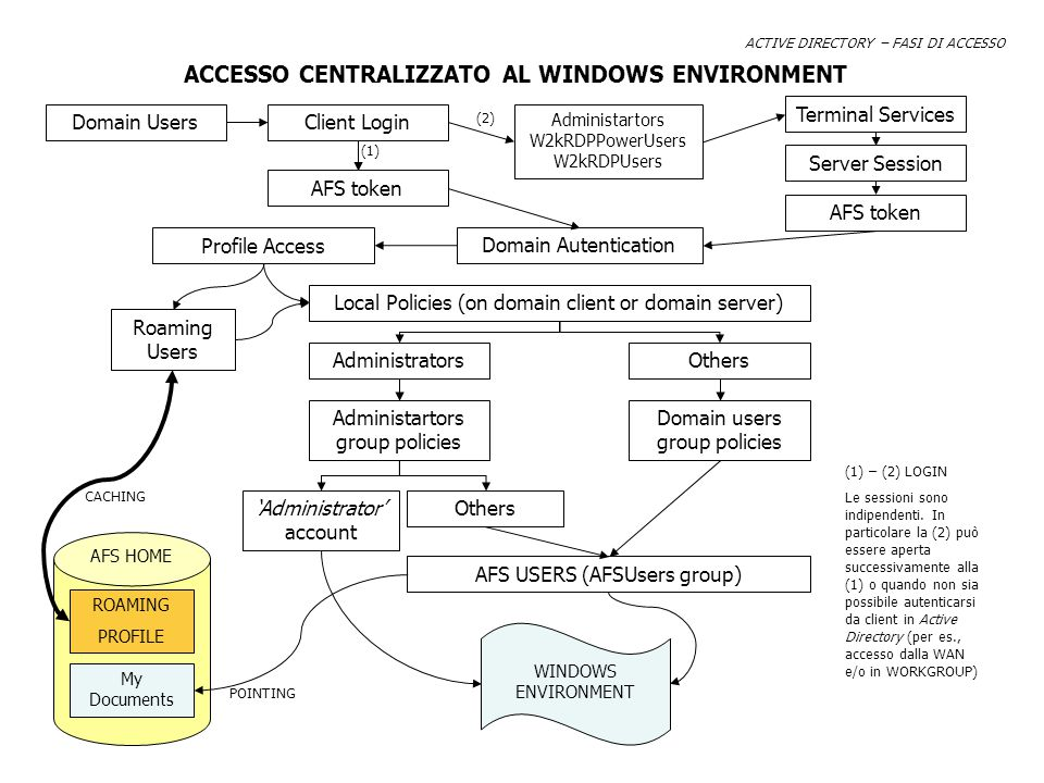 ACTIVE DIRECTORY – FASI DI ACCESSO Domain Users Administartors W2kRDPPowerUsers W2kRDPUsers Terminal Services Server Session AFS token Domain Autentication Local Policies (on domain client or domain server) AdministratorsOthers Domain users group policies Administartors group policies 'Administrator' account Others AFS USERS (AFSUsers group) Profile Access My Documents AFS HOME ROAMING PROFILE POINTING CACHING Client Login AFS token ACCESSO CENTRALIZZATO AL WINDOWS ENVIRONMENT WINDOWS ENVIRONMENT Roaming Users (1) (2) (1) – (2) LOGIN Le sessioni sono indipendenti.