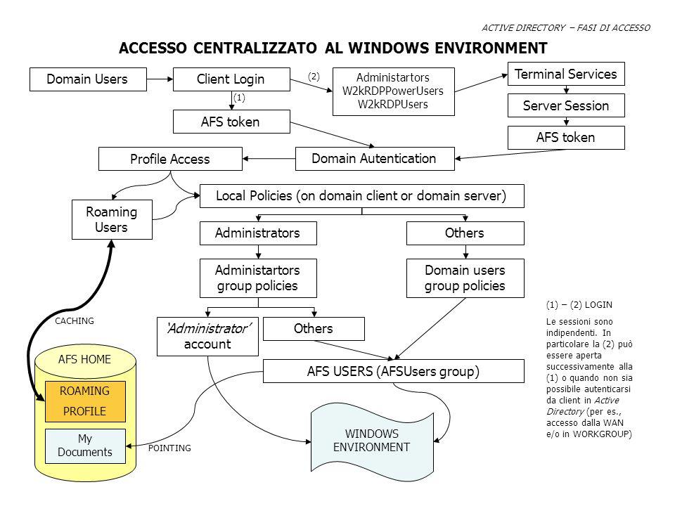 ACTIVE DIRECTORY – FASI DI ACCESSO Domain Users Administartors W2kRDPPowerUsers W2kRDPUsers Terminal Services Server Session AFS token Domain Autentic
