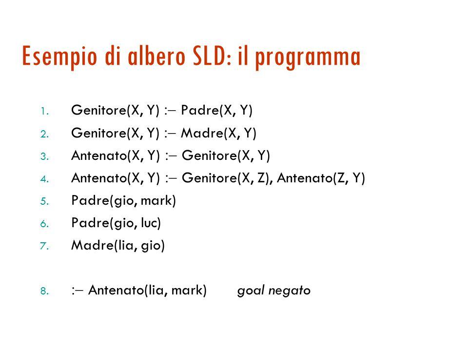 Alberi di risoluzione SLD  Dato un programma logico P, l'albero SLD per un goal G è definito come segue:  ogni nodo dell'albero corrisponde a un goal [congiuntivo]  la radice è :-G, il nostro goal  sia  G 1, G 2, …, G k un nodo dell'albero; il nodo ha tanti discendenti quanti sono i fatti e le regole in P la cui testa è unificabile con G 1 Se A  B 1, …, B k e A è unificabile con G 1 il discendente è il goal  (B 1, …, B k, G 2, …, G k )  con  = MGU(A, G 1 )  i nodi che sono clausole vuote sono successi
