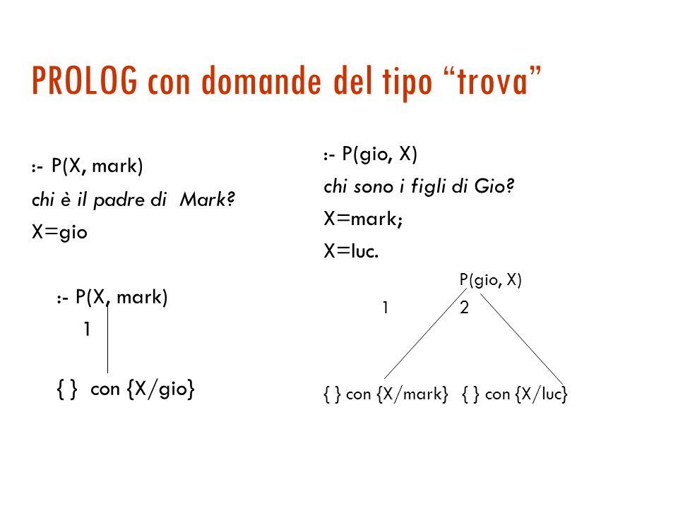 PROLOG e domande del tipo si-no :- G(lia, gio) 1 2 :-P(lia, gio) :-M(lia, gio) Fail 3 { } :- G(lia, gio)  SI :- G(lia, pete)  NO Assunzione di mondo chiuso I numeri corrispondono all'ordine di visita