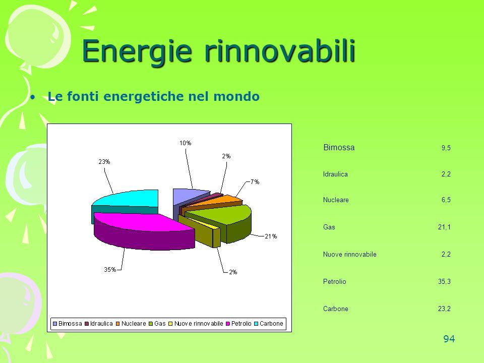 94 Energie rinnovabili Le fonti energetiche nel mondo Bimossa 9,5 Idraulica2,2 Nucleare6,5 Gas21,1 Nuove rinnovabile2,2 Petrolio35,3 Carbone23,2