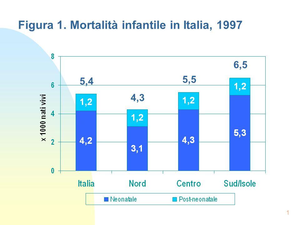 1 5,4 4,3 5,5 6,5 Figura 1. Mortalità infantile in Italia, 1997