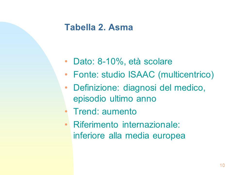 10 Tabella 2.