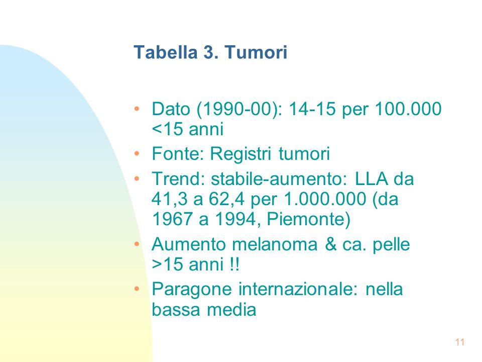 11 Tabella 3.
