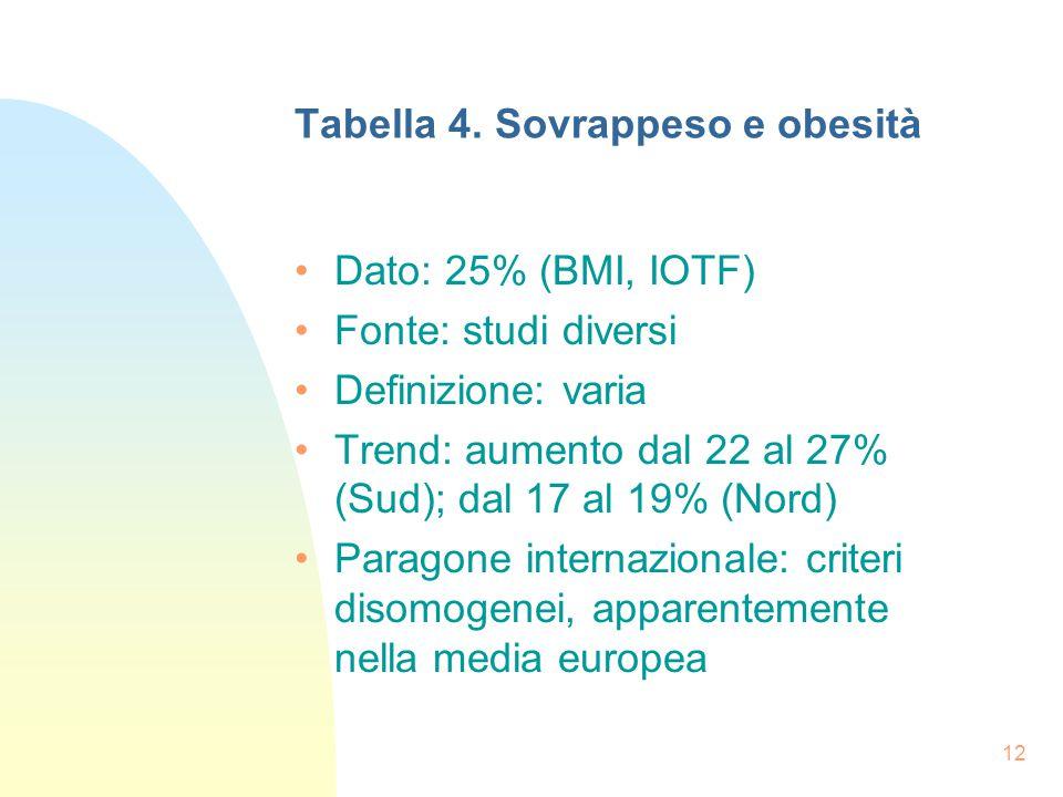 12 Tabella 4.