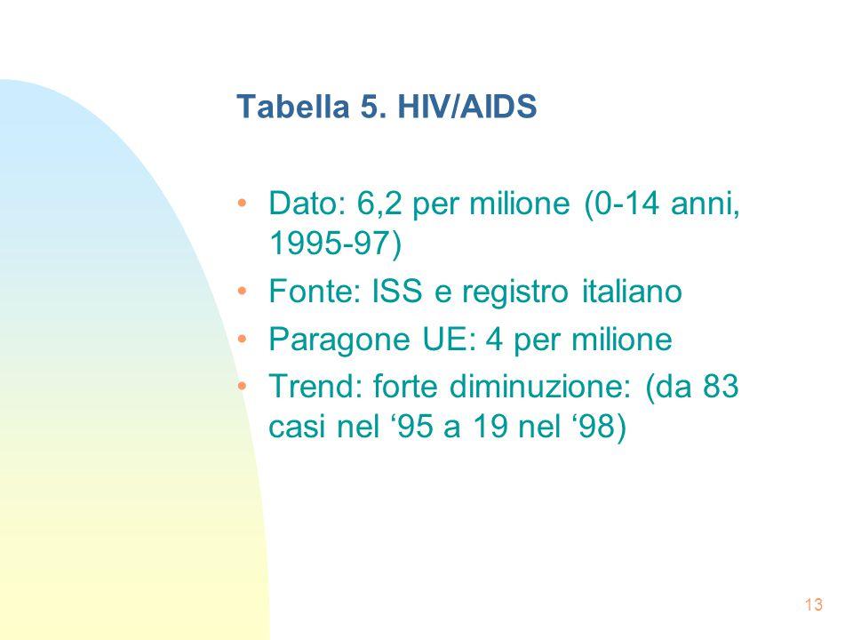 13 Tabella 5.