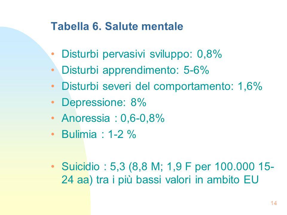 14 Tabella 6.