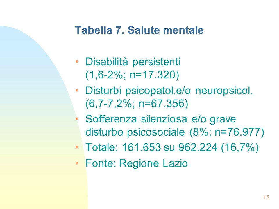 15 Tabella 7.