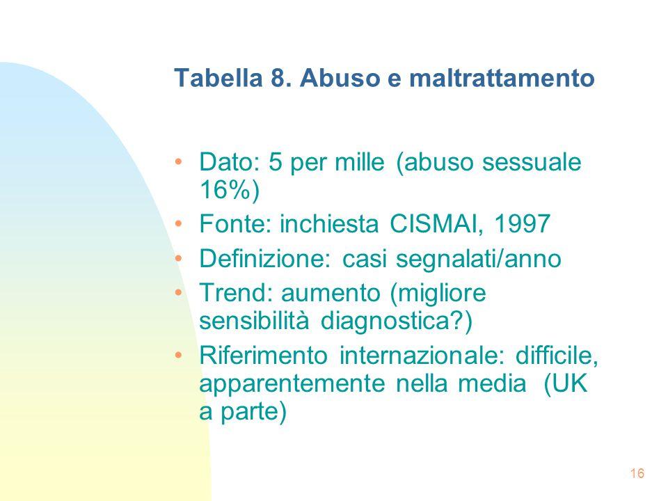 16 Tabella 8.
