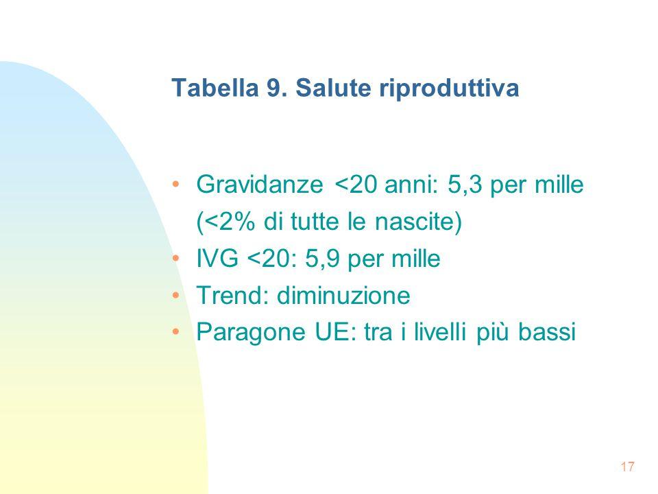 17 Tabella 9.