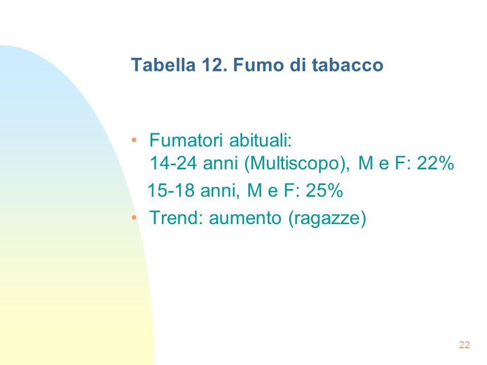 22 Tabella 12.