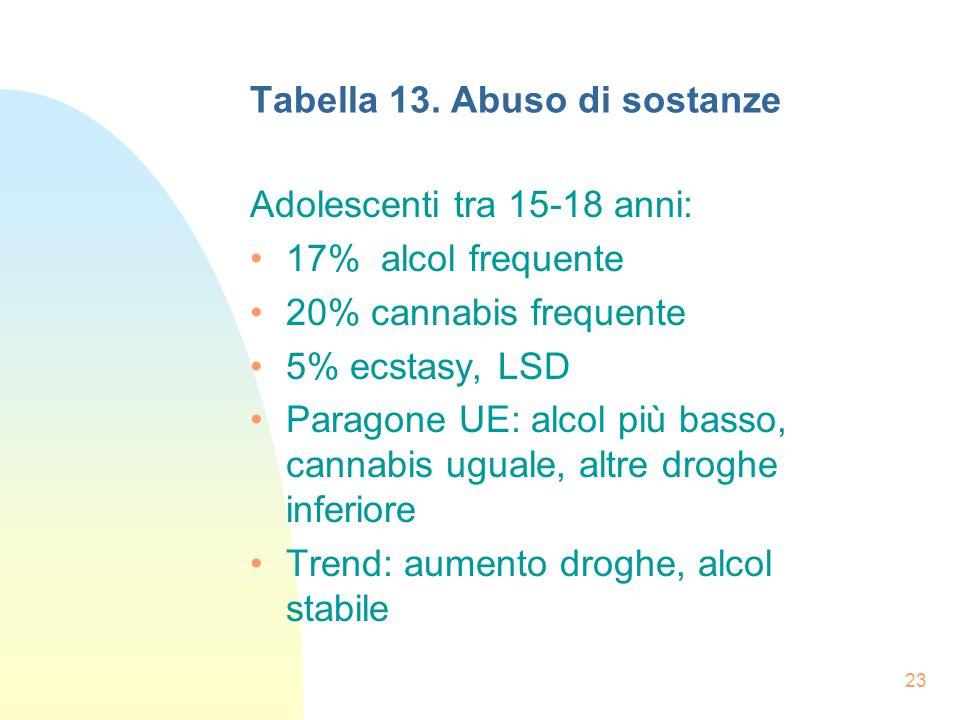 23 Tabella 13.