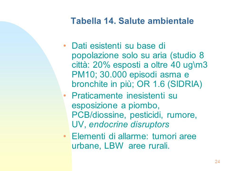 24 Tabella 14.