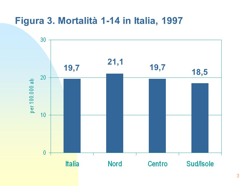 3 Figura 3. Mortalità 1-14 in Italia, 1997 19,7 21,1 19,7 18,5
