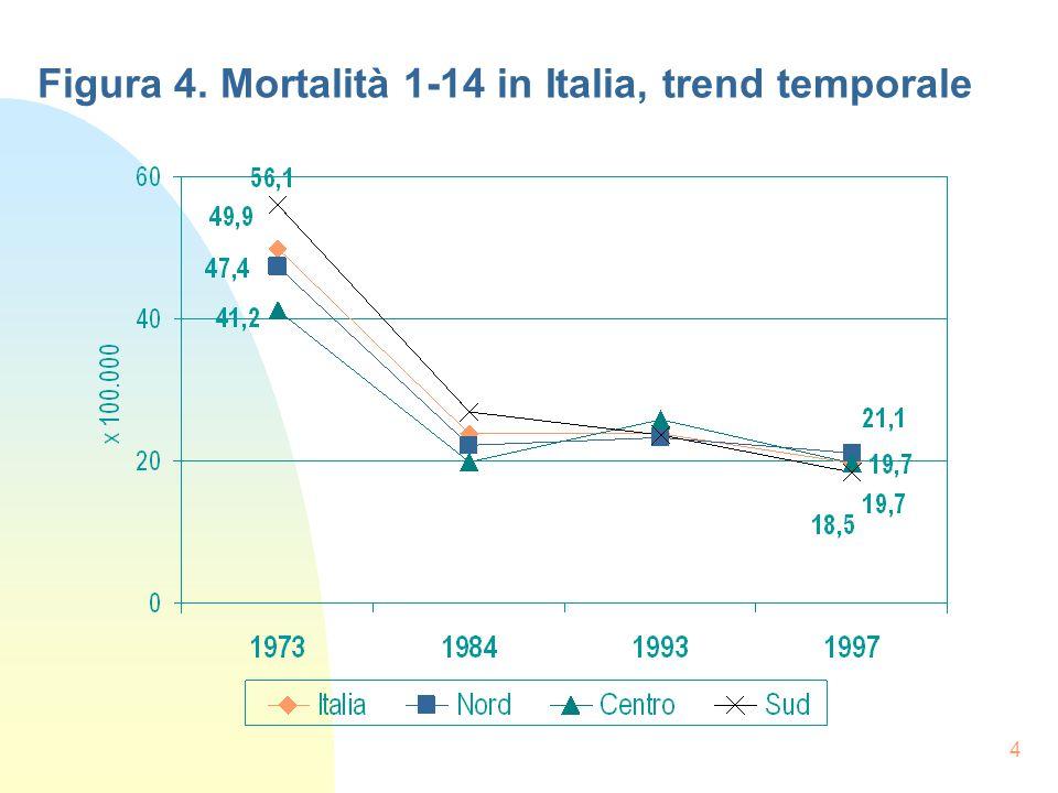 4 Figura 4. Mortalità 1-14 in Italia, trend temporale