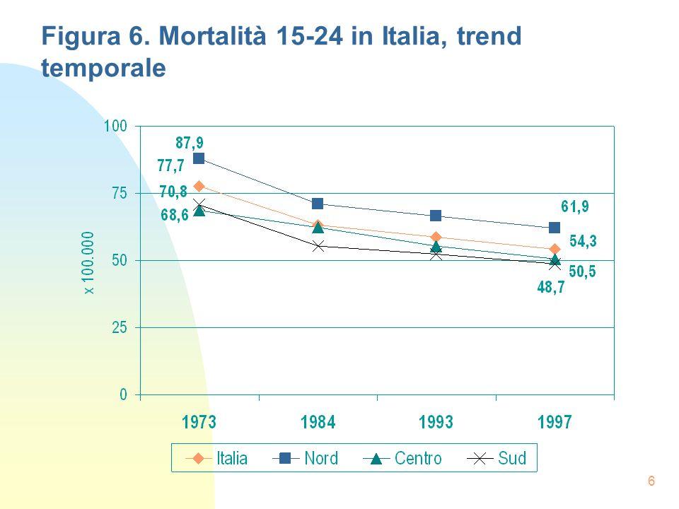 6 Figura 6. Mortalità 15-24 in Italia, trend temporale