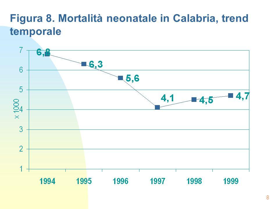 8 Figura 8. Mortalità neonatale in Calabria, trend temporale