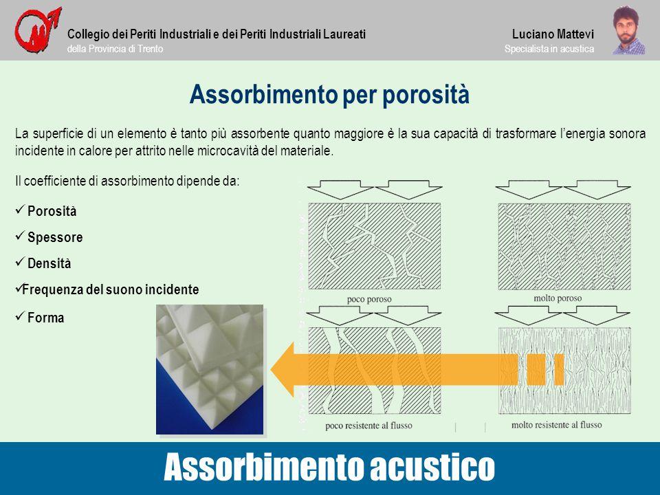 Assorbimento per porosità La superficie di un elemento è tanto più assorbente quanto maggiore è la sua capacità di trasformare l'energia sonora incide