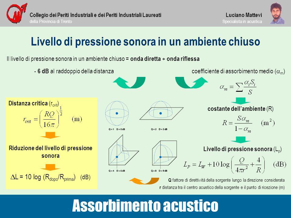 Livello di pressione sonora in un ambiente chiuso Il livello di pressione sonora in un ambiente chiuso = onda diretta + onda riflessa Collegio dei Per
