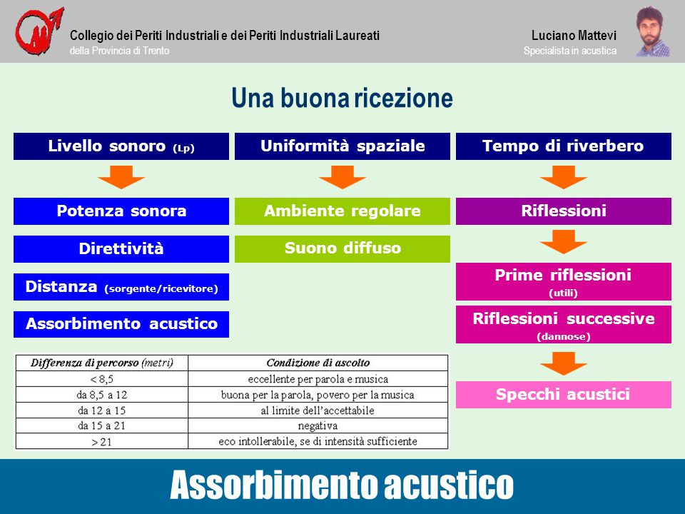 Una buona ricezione Collegio dei Periti Industriali e dei Periti Industriali Laureati della Provincia di Trento Assorbimento acustico Luciano Mattevi