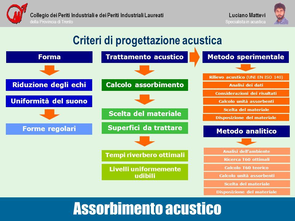 Criteri di progettazione acustica Collegio dei Periti Industriali e dei Periti Industriali Laureati della Provincia di Trento Assorbimento acustico Lu