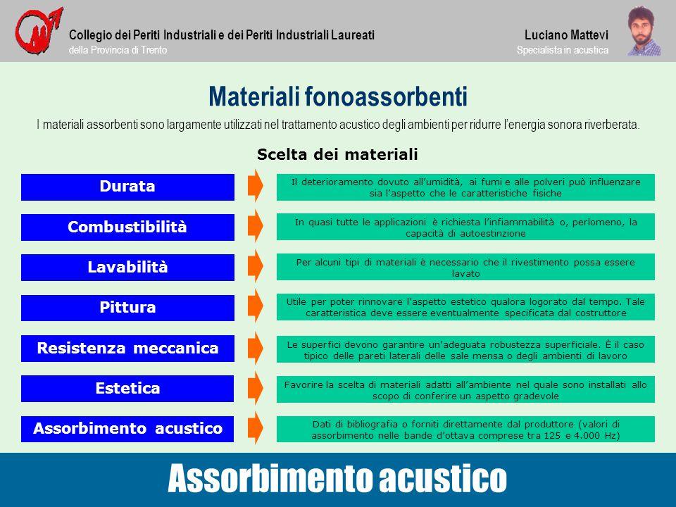 Materiali fonoassorbenti Collegio dei Periti Industriali e dei Periti Industriali Laureati della Provincia di Trento Assorbimento acustico Luciano Mat