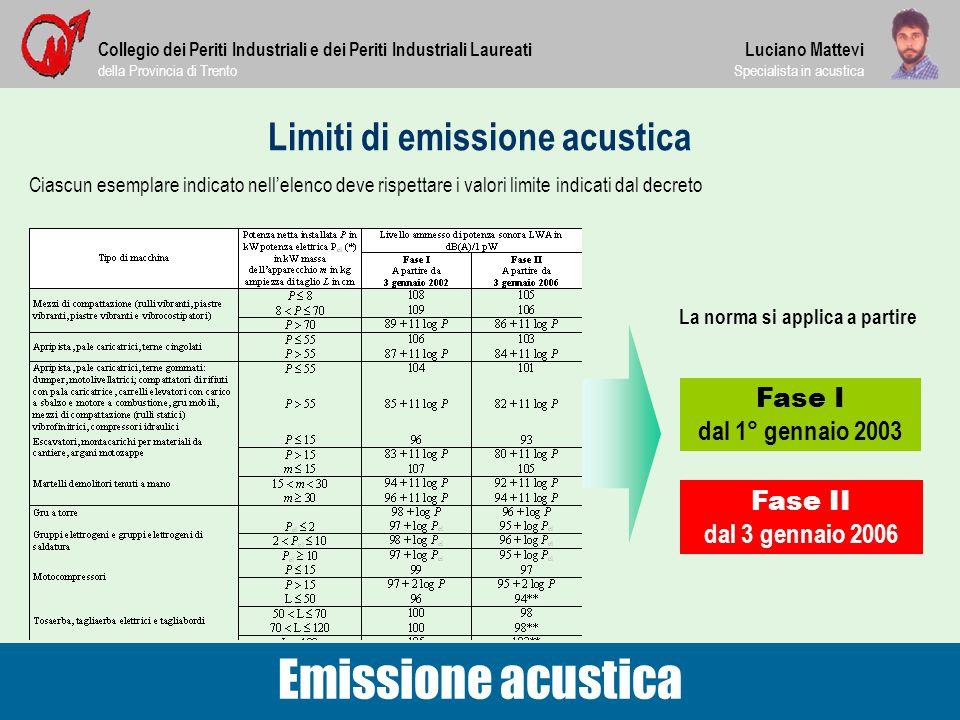 Limiti di emissione acustica Collegio dei Periti Industriali e dei Periti Industriali Laureati della Provincia di Trento Luciano Mattevi Specialista i