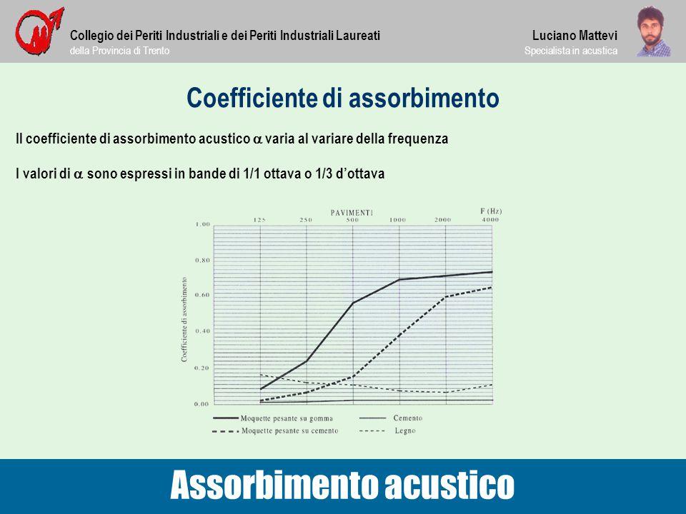 Coefficiente di assorbimento Il coefficiente di assorbimento acustico  varia al variare della frequenza Collegio dei Periti Industriali e dei Periti
