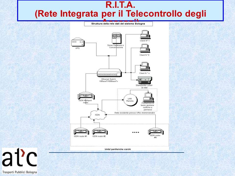 R.I.T.A. (Rete Integrata per il Telecontrollo degli Accessi)