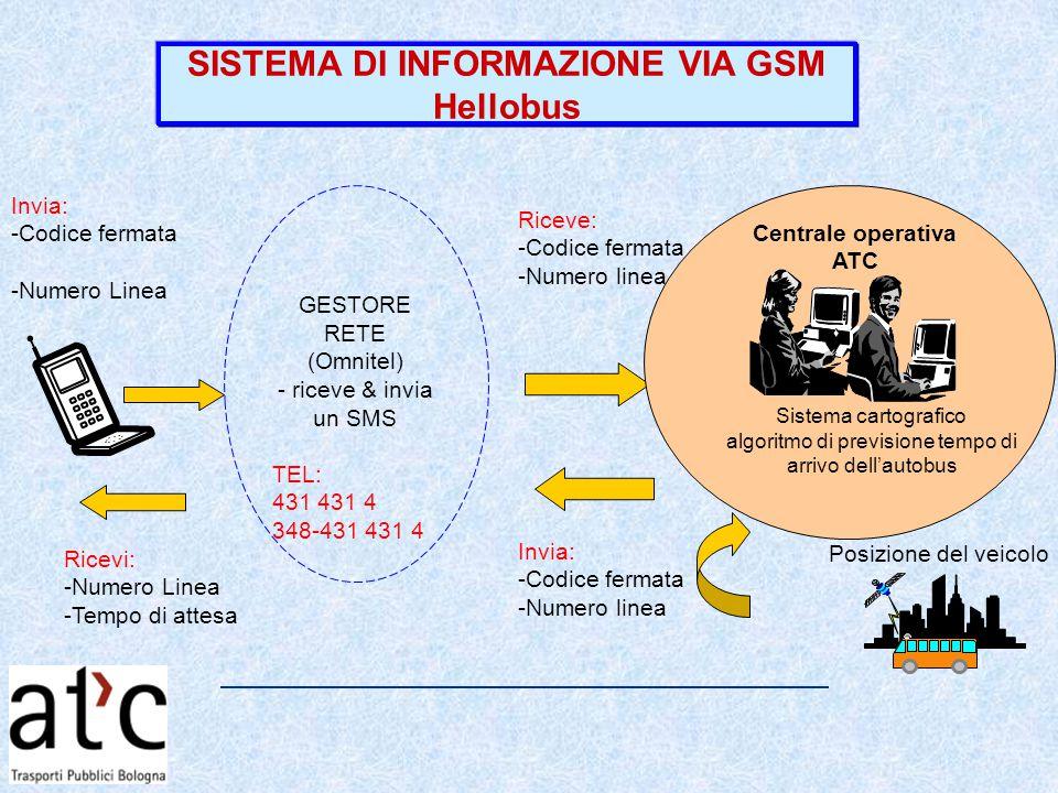 SISTEMA DI INFORMAZIONE VIA GSM Hellobus Ricevi: -Numero Linea -Tempo di attesa Invia: -Codice fermata -Numero Linea Sistema cartografico algoritmo di