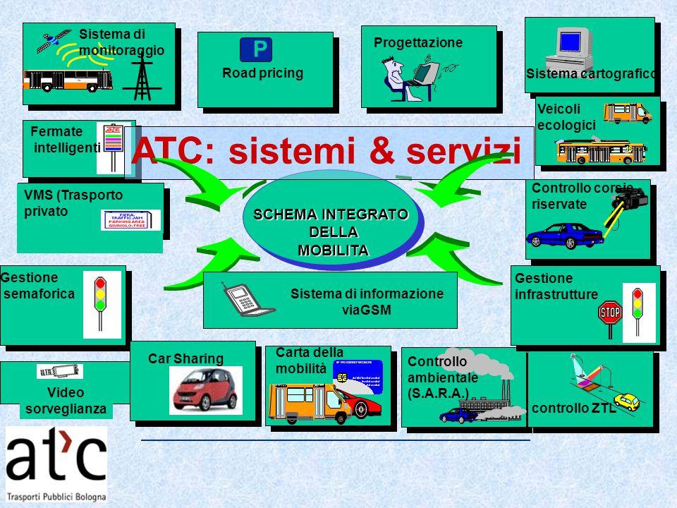 SCHEMA INTEGRATO DELLAMOBILITA Controllo corsie riservate Controllo ambientale (S.A.R.A.) Progettazione Sistema di monitoraggio P Road pricing controllo ZTL Fermate intelligenti Gestione infrastrutture VMS (Trasporto privato Video sorveglianza Carta della mobilità Sistema di informazione viaGSM Car Sharing ATC: sistemi & servizi Sistema cartografico Gestione semaforica