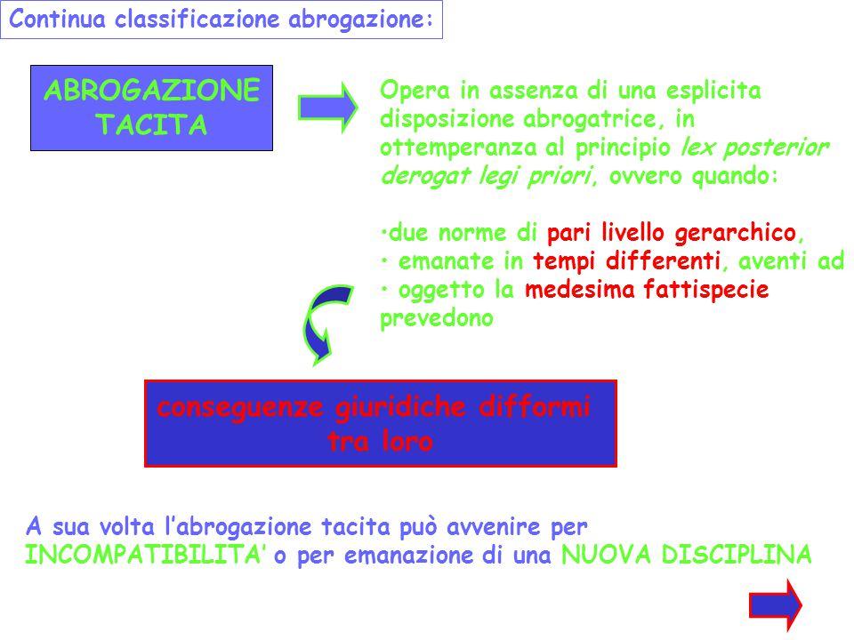 ABROGAZIONE TACITA Continua classificazione abrogazione: Opera in assenza di una esplicita disposizione abrogatrice, in ottemperanza al principio lex