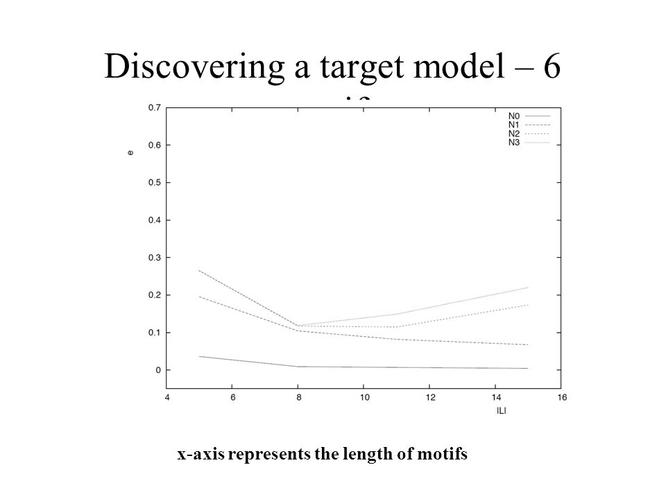 x-axis represents the length of motifs Discovering a target model – 6 motifs