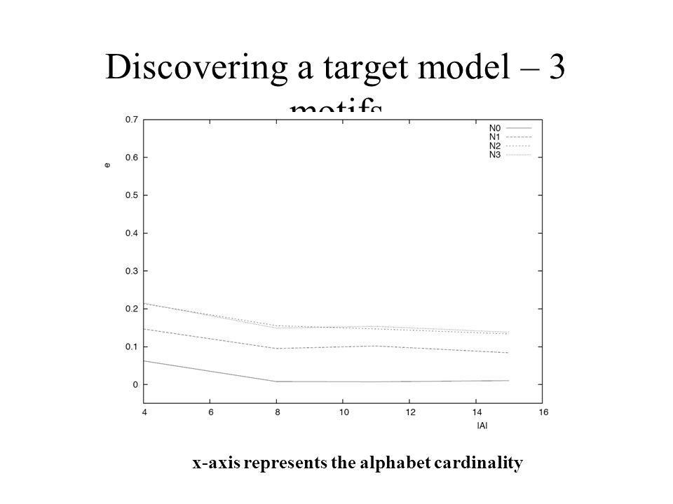 x-axis represents the alphabet cardinality Discovering a target model – 3 motifs