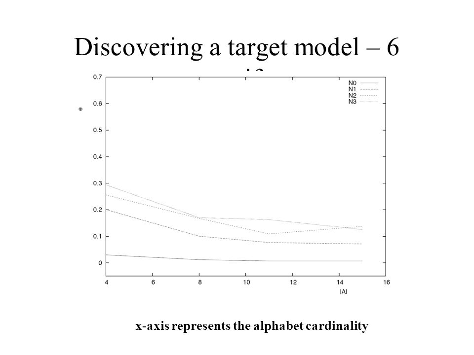 x-axis represents the alphabet cardinality Discovering a target model – 6 motifs