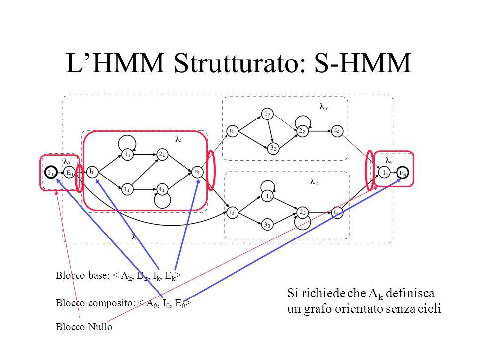 L'HMM Strutturato: S-HMM Blocco base: Blocco composito: Blocco Nullo Si richiede che A k definisca un grafo orientato senza cicli