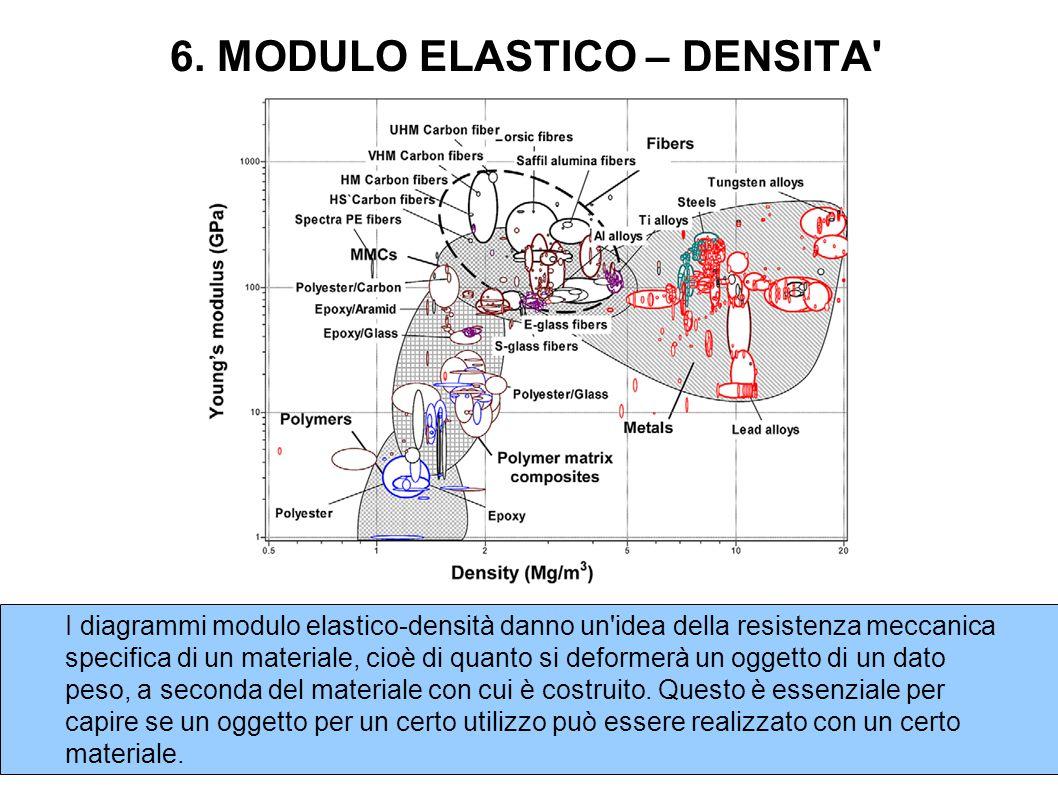 6. MODULO ELASTICO – DENSITA' I diagrammi modulo elastico-densità danno un'idea della resistenza meccanica specifica di un materiale, cioè di quanto s