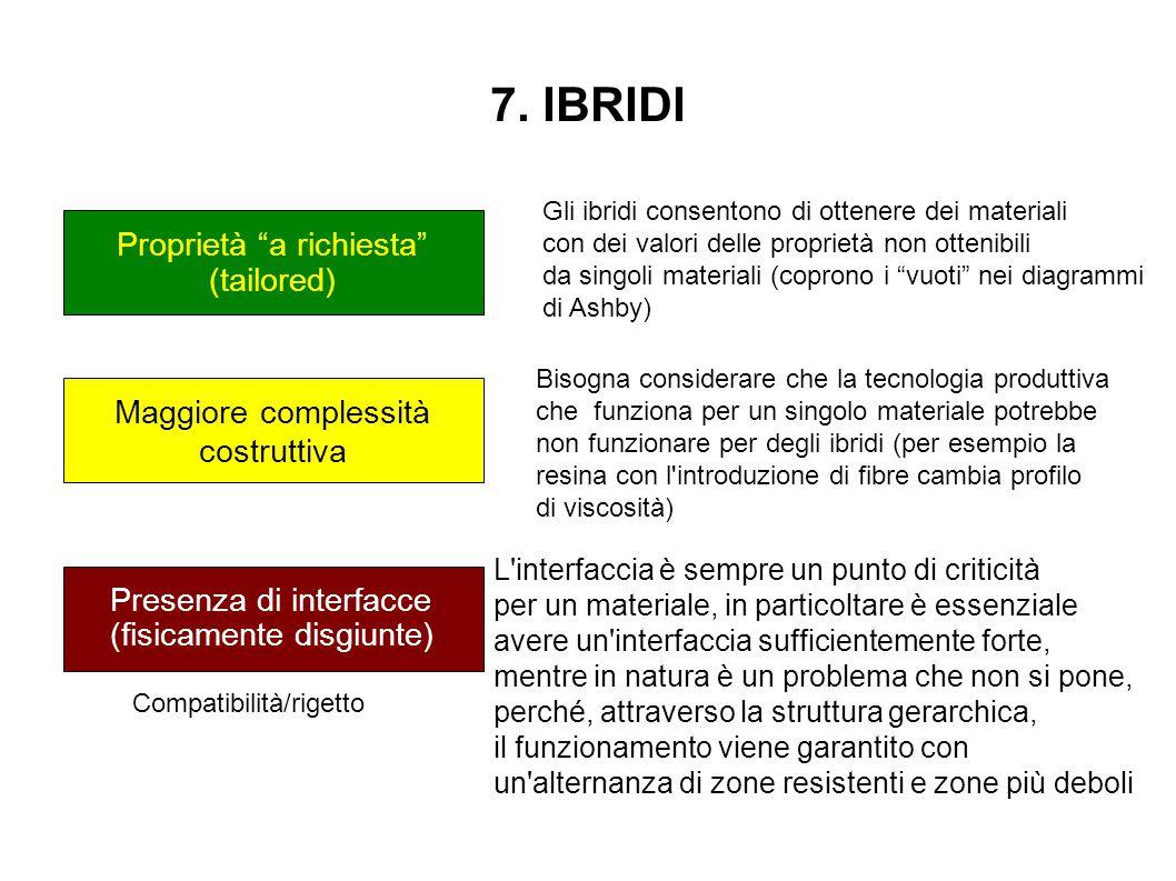 """7. IBRIDI Proprietà """"a richiesta"""" (tailored) Maggiore complessità costruttiva Presenza di interfacce (fisicamente disgiunte) Gli ibridi consentono d"""