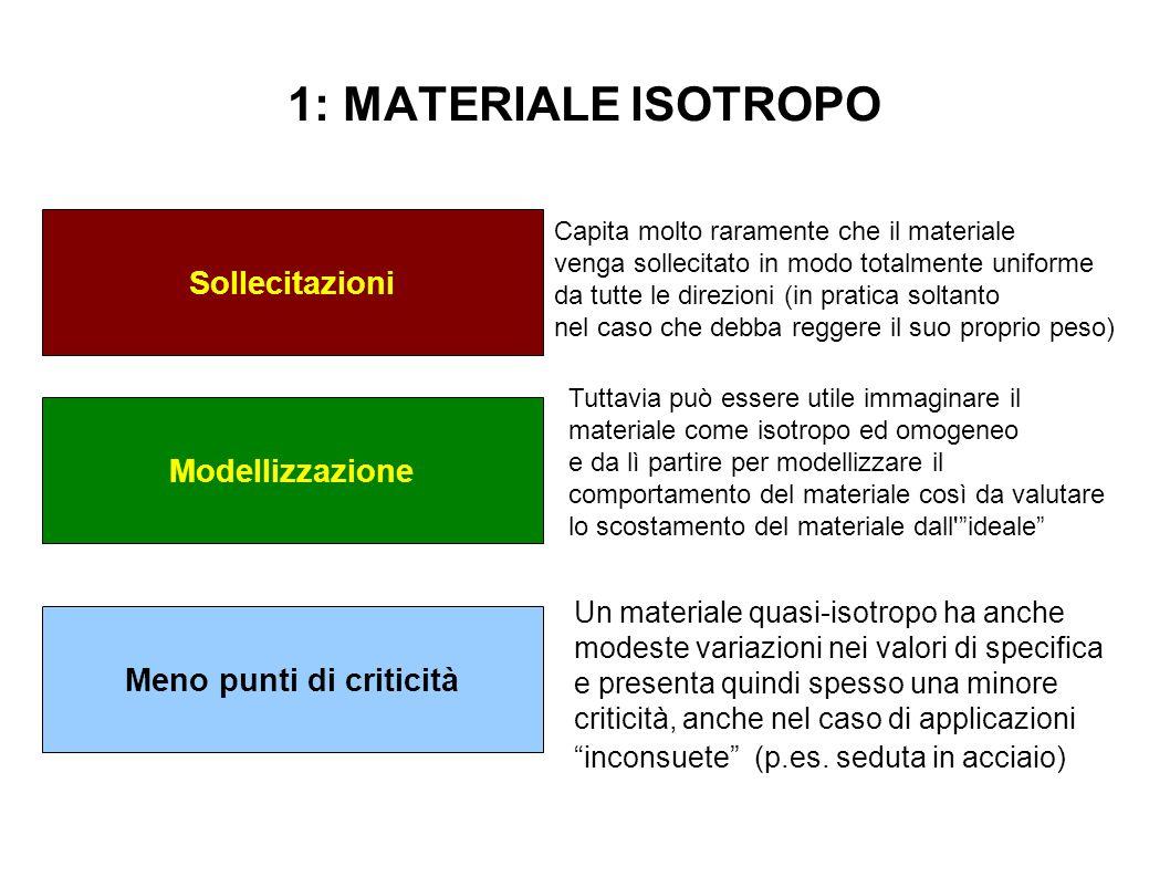 1: MATERIALE ISOTROPO Sollecitazioni Modellizzazione Capita molto raramente che il materiale venga sollecitato in modo totalmente uniforme da tutte le