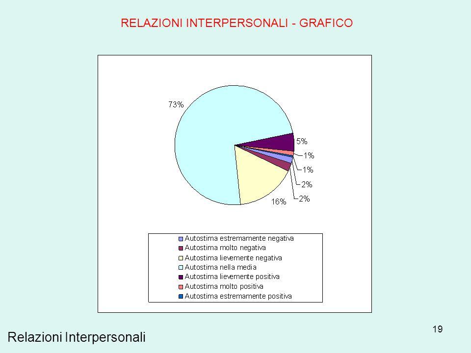 19 Relazioni Interpersonali RELAZIONI INTERPERSONALI - GRAFICO