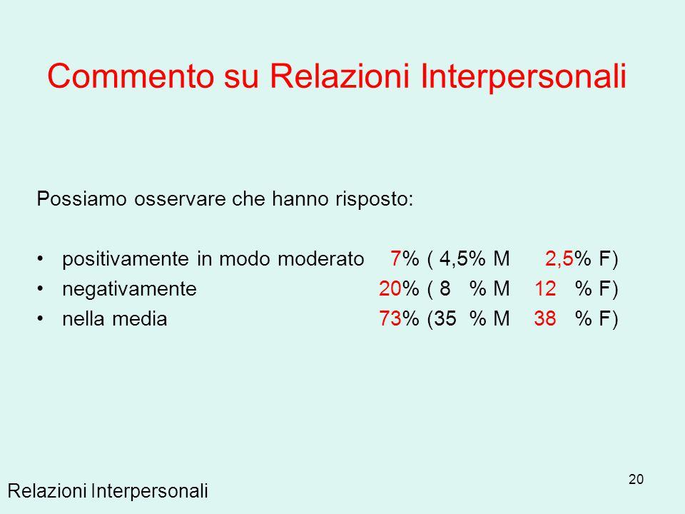 20 Possiamo osservare che hanno risposto: positivamente in modo moderato 7% ( 4,5% M 2,5% F) negativamente 20% ( 8 % M 12 % F) nella media 73% (35 % M