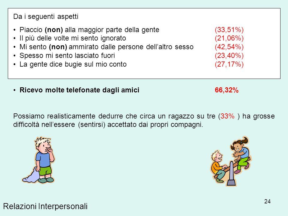 24 Relazioni Interpersonali Da i seguenti aspetti Piaccio (non) alla maggior parte della gente(33,51%) Il più delle volte mi sento ignorato(21,06%) Mi