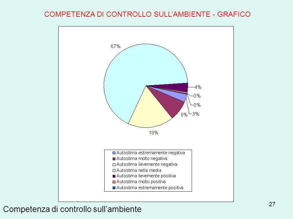 27 Competenza di controllo sull'ambiente COMPETENZA DI CONTROLLO SULL'AMBIENTE - GRAFICO