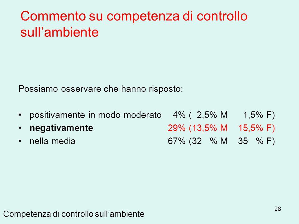28 Competenza di controllo sull'ambiente Possiamo osservare che hanno risposto: positivamente in modo moderato 4% ( 2,5% M 1,5% F) negativamente 29% (
